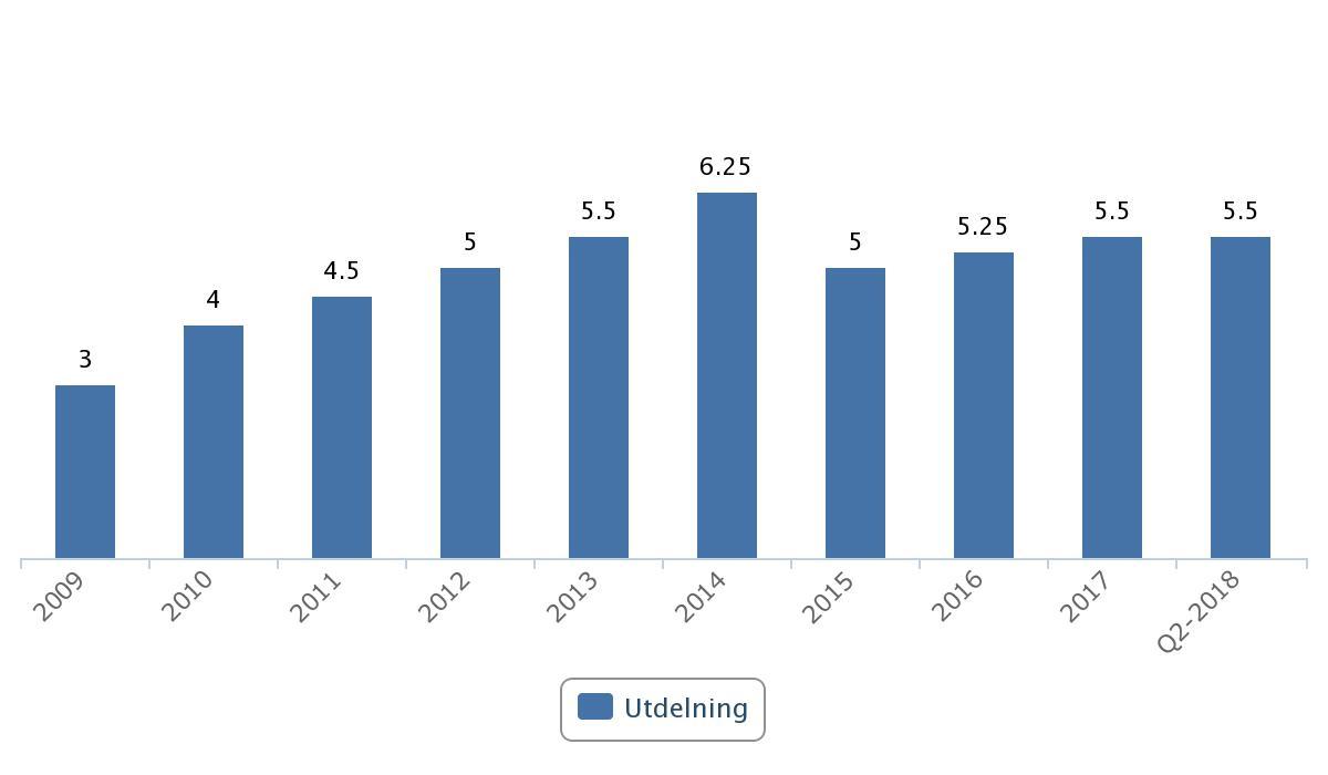 Industrivärldens utdelning 2008 - 2018