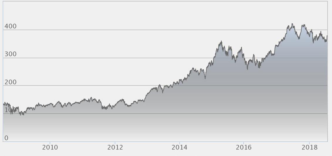 Investor aktiekurs