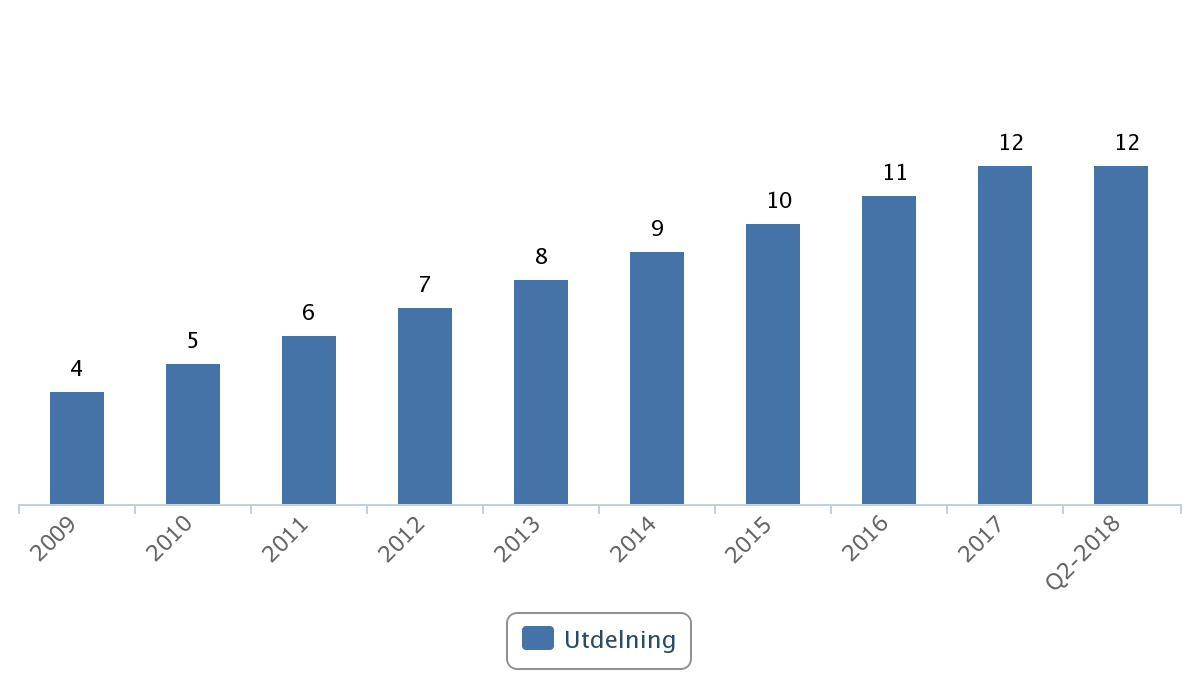Investors utdelning 2008 - 2018