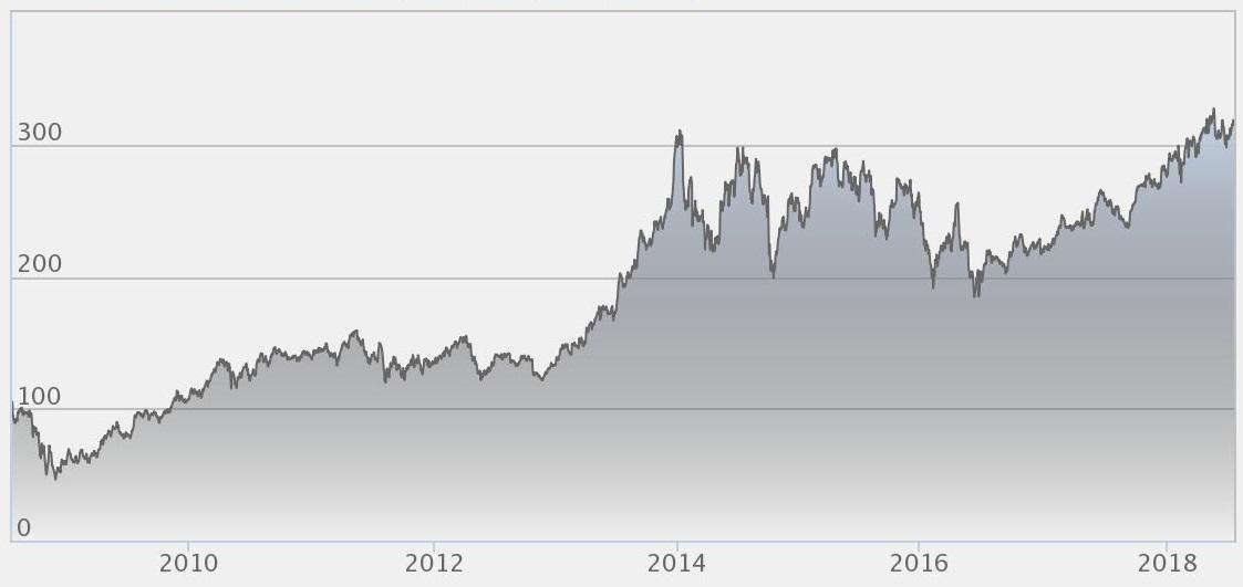 Kinneviks aktiekurs 2008 - 2018