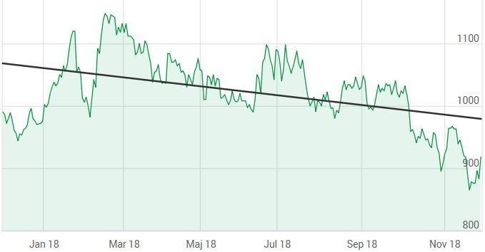 Fenix Outdoor - Teknisk analys - Trend - 1 år