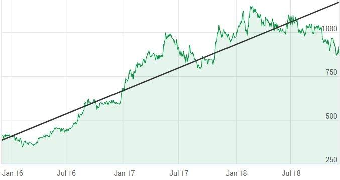 Fenix Outdoor - Teknisk analys - Trend - 3 år
